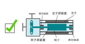 屏蔽式离心泵构造