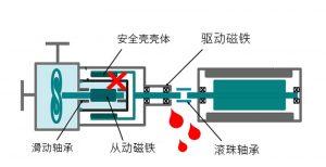 磁力驱动离心泵构造